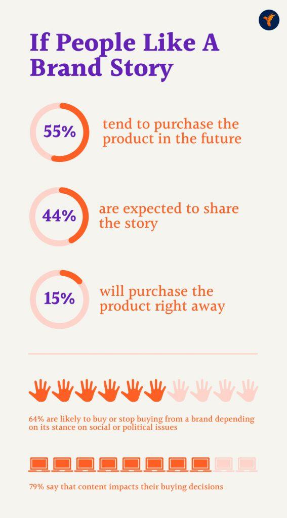 Brand Story - Infographic